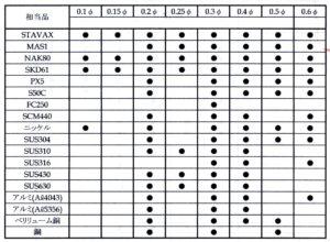 レーザー溶接ワイヤー種類,精密溶接,レーザー溶接,金型補修,東大阪