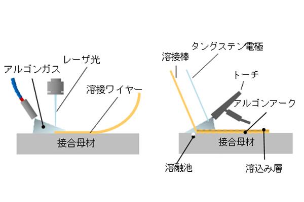 レーザーとTIGの溶接比較