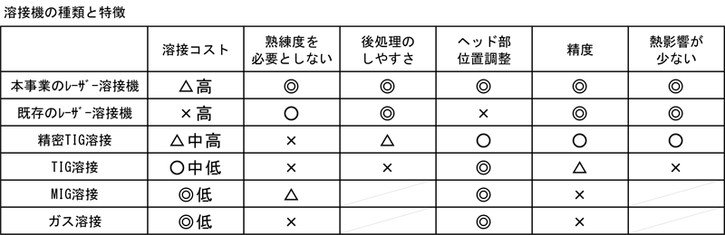 溶接機の種類と特徴